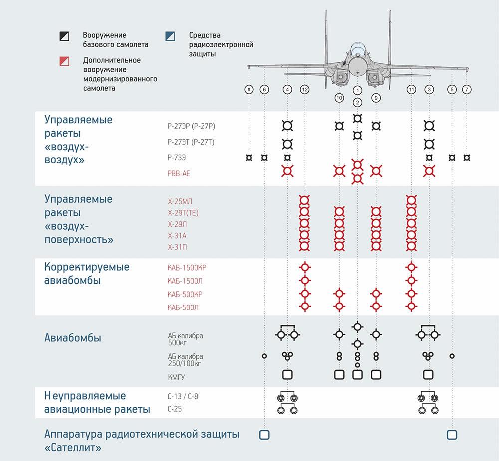 ВООРУЖЕНИЕ СЕРИЙНОГО И МОДЕРНИЗИРОВАННОГО САМОЛЕТОВ Су-27 (Су-30)